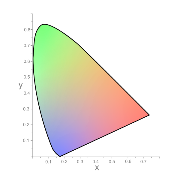 تئوری پیشرفته رنگ